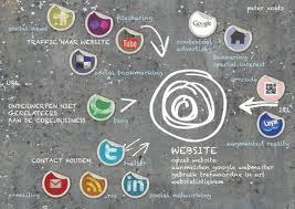 WebbiebNL advies voor bibliotheken 'Webbieb Strategie'