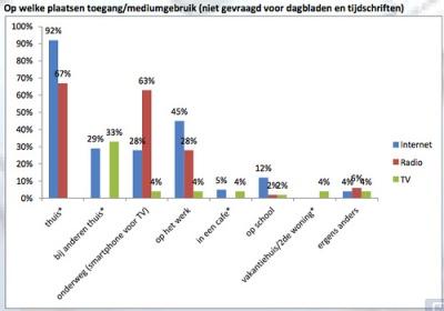 WebbiebNL nieuwsitems voor bibliotheken 'Nederlanders 96 minuten per dag op internet'